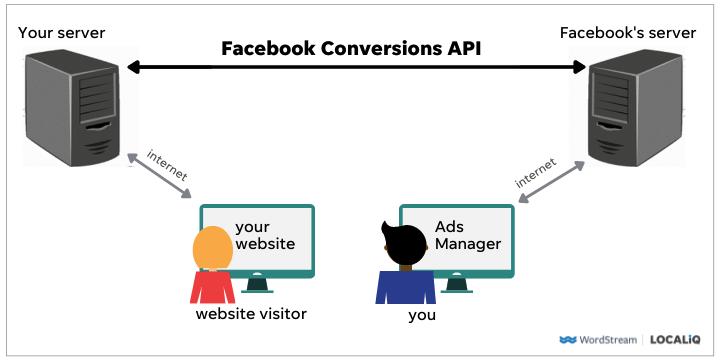 cómo funciona la api de conversiones de facebook