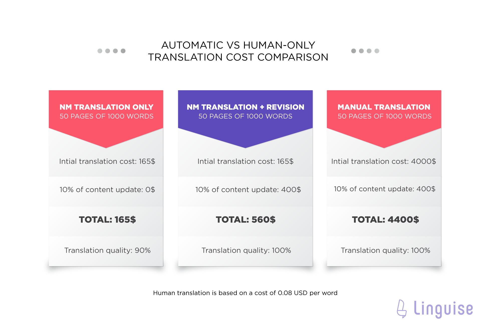 Traducción lingüística vs traducción manual