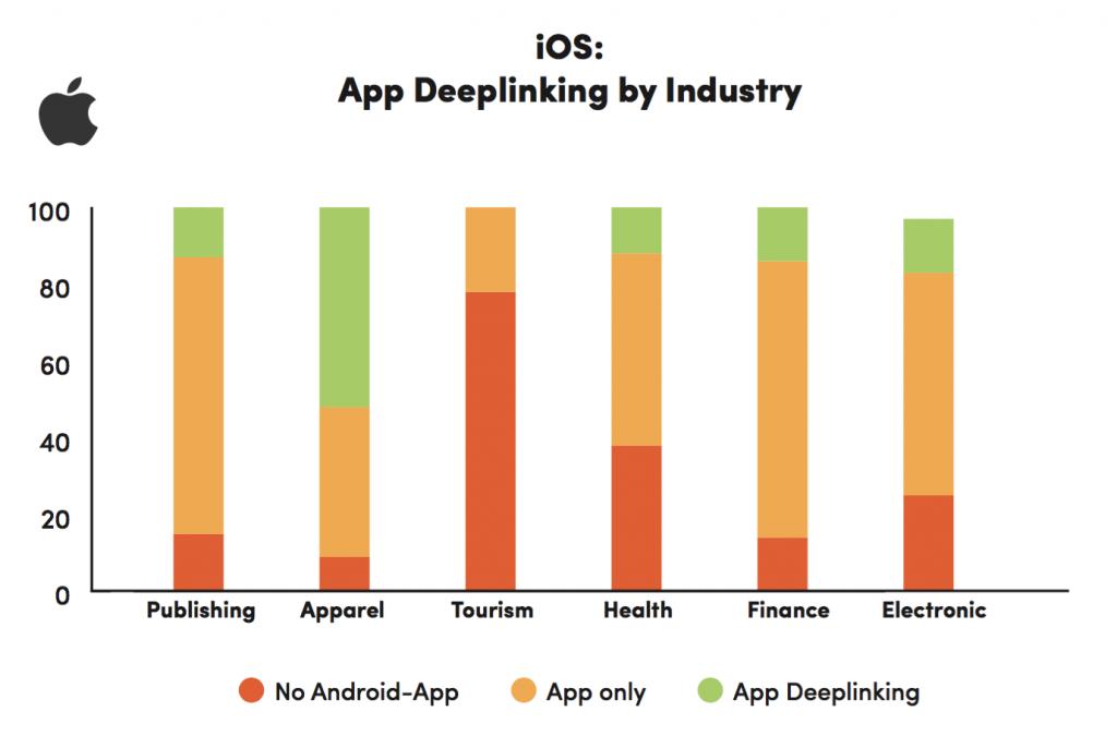indexación de aplicaciones por industria ios