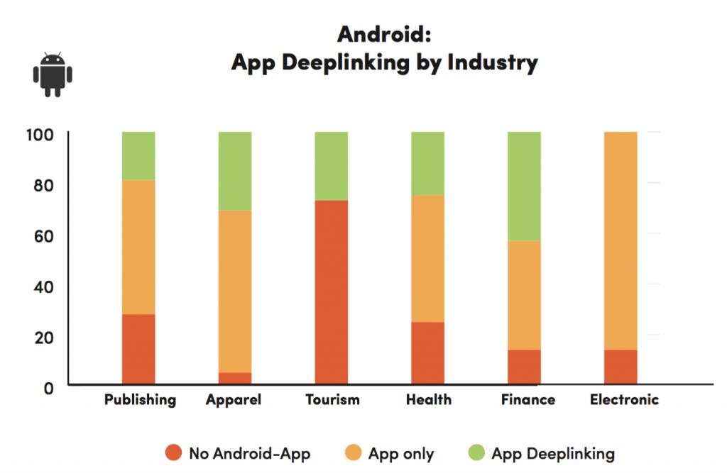 indexación de aplicaciones por industria android