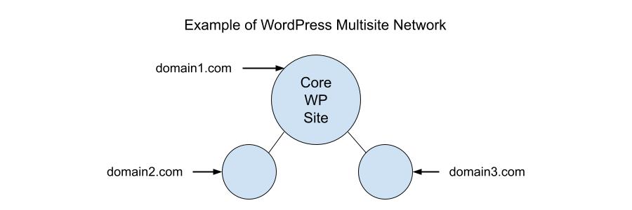 Asignación de dominios multisitio de WordPress