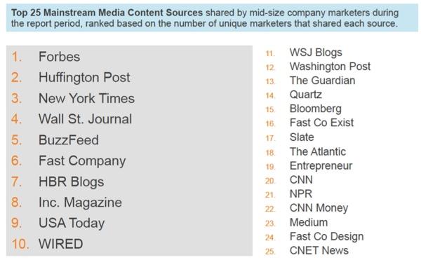 leadtail de los principales medios de comunicación más compartidos