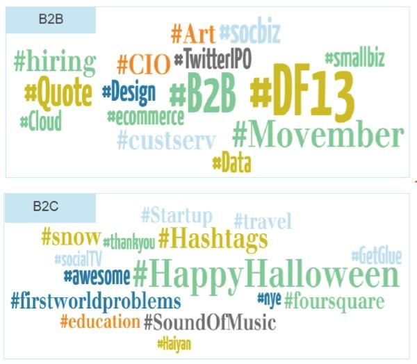 b2b-versus-b2c-hashtags-leadtail