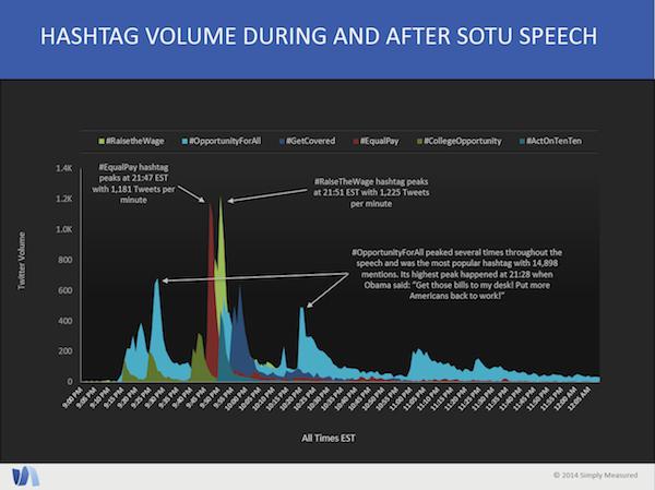 Volumen del hashtag durante y después del discurso SOTU