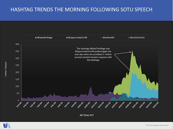 Tendencias de hashtag la mañana siguiente al discurso de SOTU