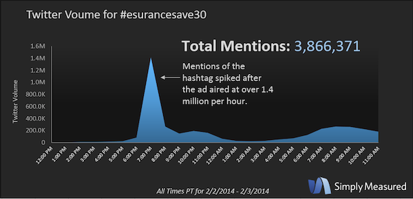 Twitter  Volumen para esurancesave30 Hashtag
