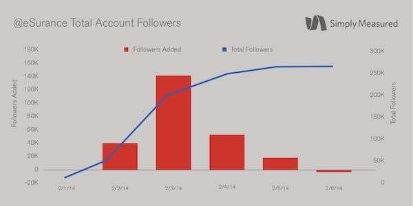 Garantía total Twitter Seguidores de la cuenta