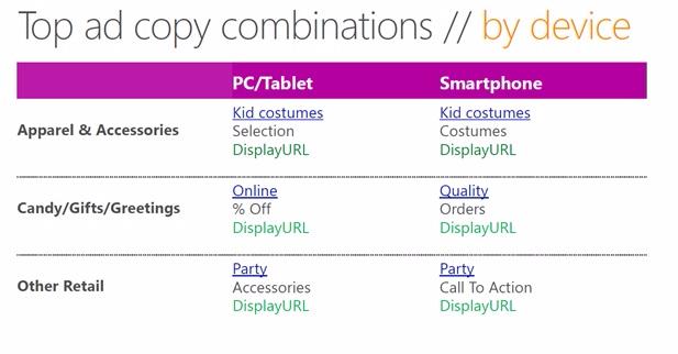 Combinaciones-top-ad-copy-por-dispositivo