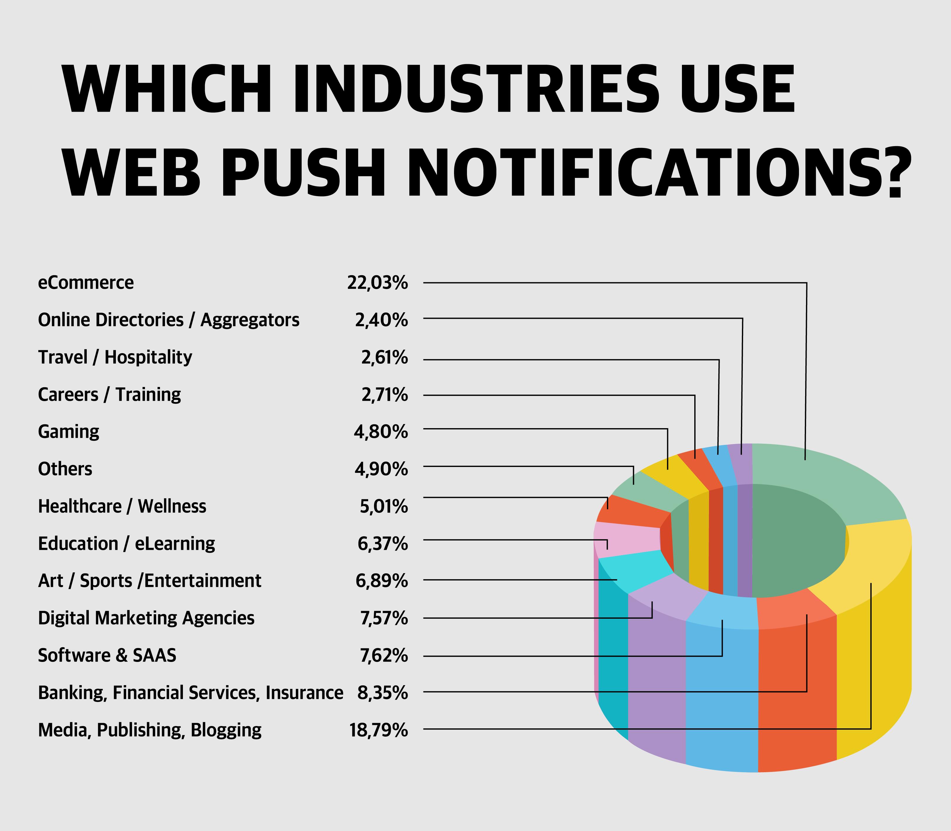 ¿Qué industrias utilizan las notificaciones push web?