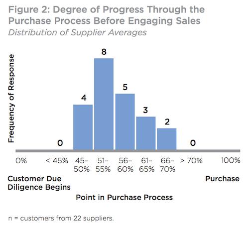 Evolución digital en el marketing B2B