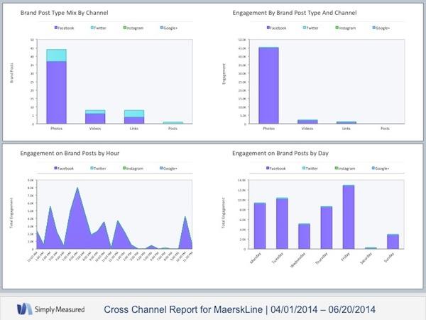 Instantánea completa de redes sociales en Maersk Line
