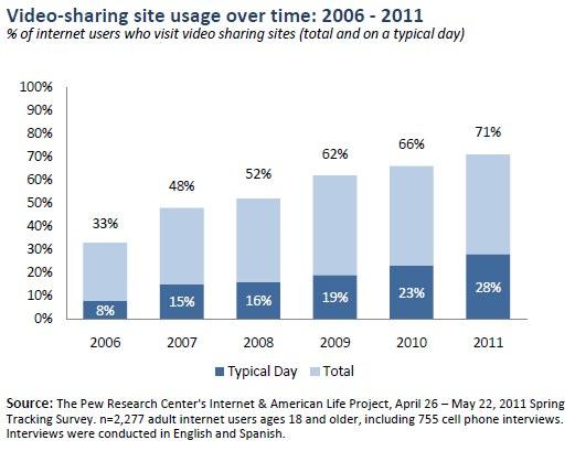 uso del sitio para compartir videos 2006-2011