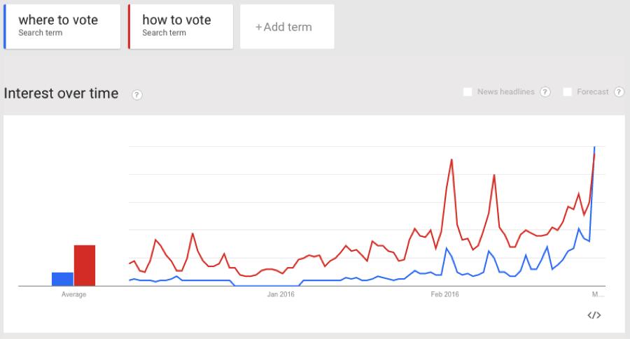 dónde votar las tendencias de google