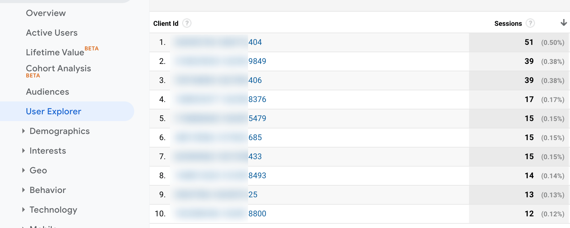 Explorador de usuarios en Google Analytics.