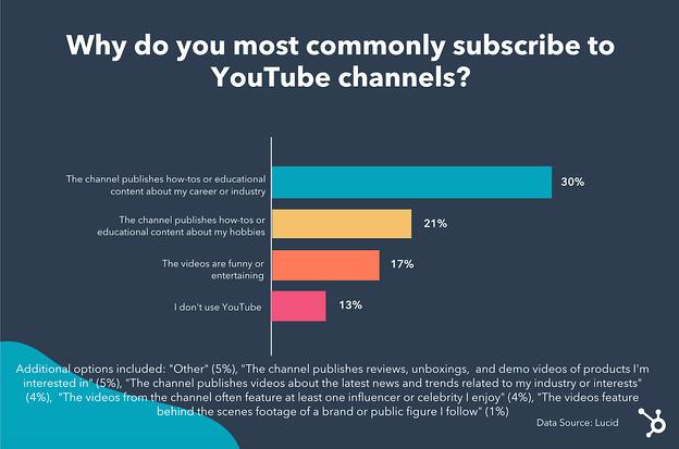 Infografía sobre por qué las personas se suscriben a los canales de YouTube.