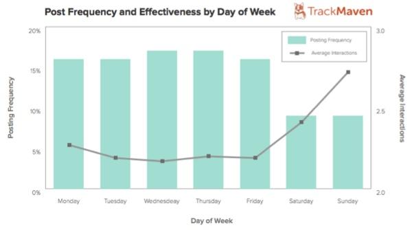 facebook-post-día-de-semana-trackmaven