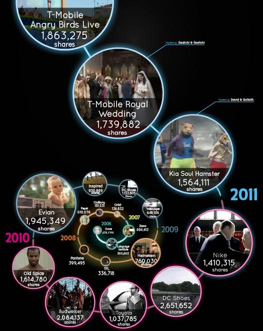 Unruly Media Viral Spiral 2011