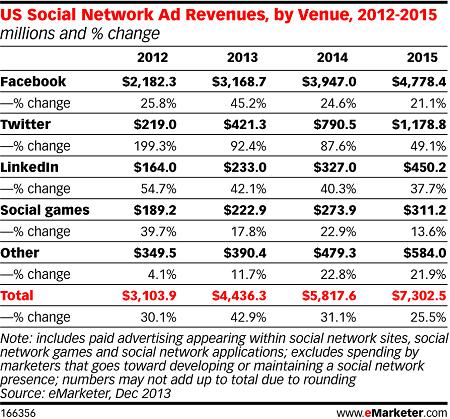 Ingresos por publicidad en redes sociales de EE. UU. 2012-2015