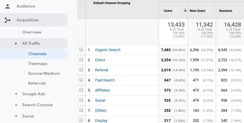 Identificación de fuentes de tráfico en Google Analytics