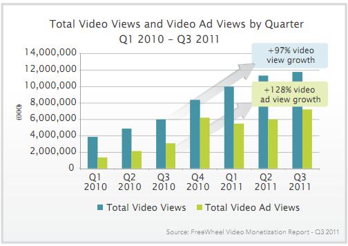 Total de visualizaciones de vídeo y visualizaciones de anuncios de vídeo por trimestre
