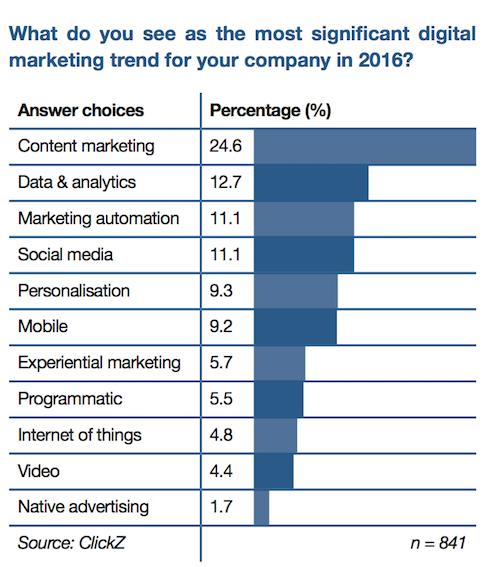 gráfico-de-tendencias-digitales