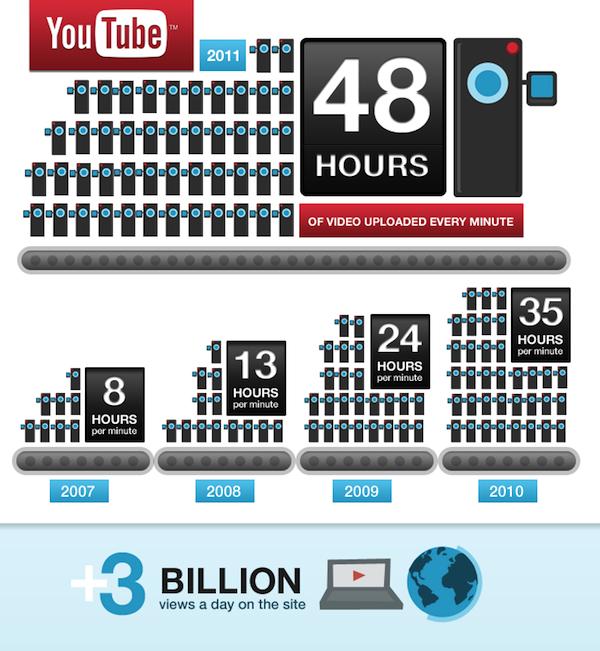Estadísticas del sexto cumpleaños de YouTube