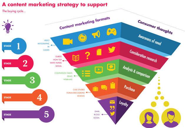 estrategia-de-marketing-de-contenidos-para-apoyar-el-ciclo-de-compra