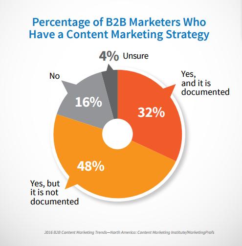 marketing de contenidos documentado