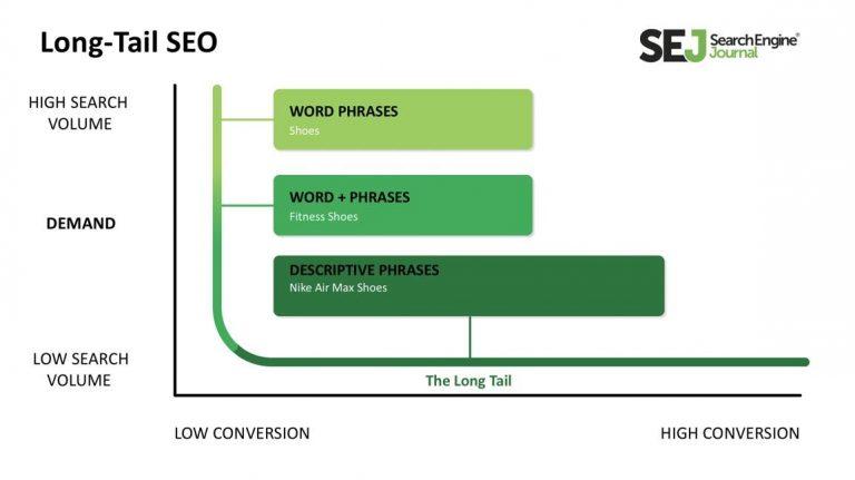 Estrategia de palabras clave de cola larga: por qué y cómo orientar la intención para SEO