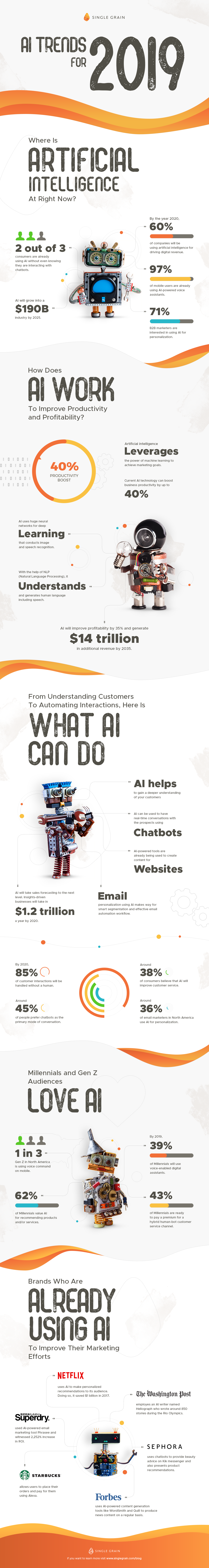 Tendencias de IA en marketing para 2019 [Infographic]