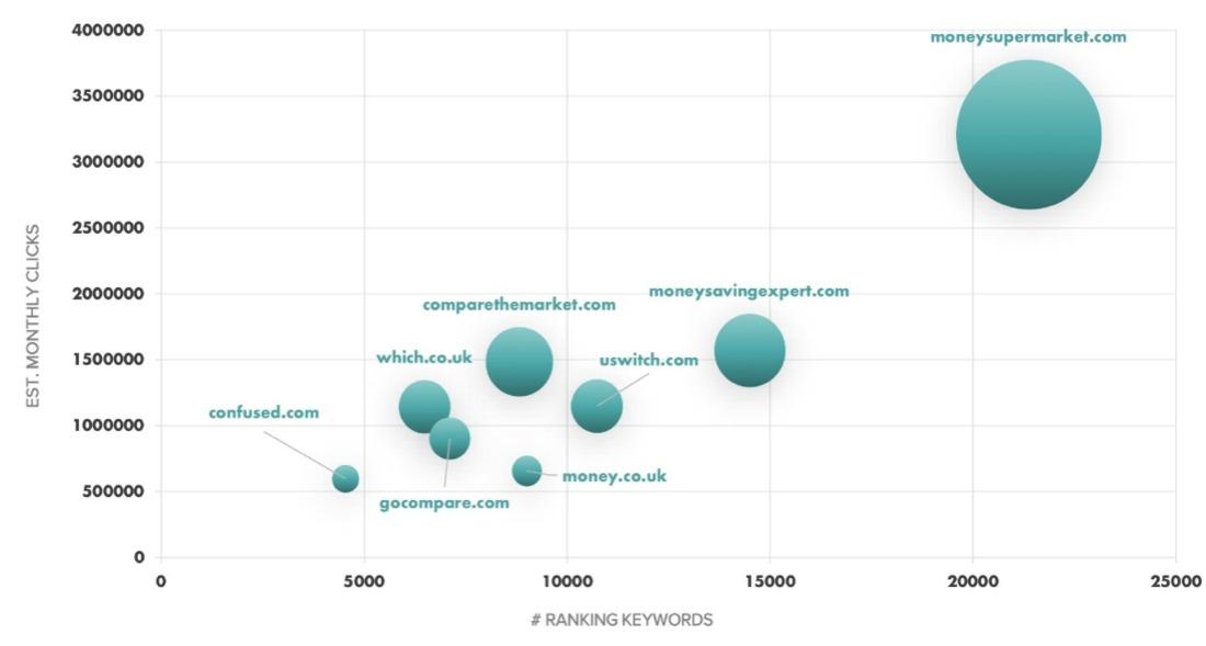 gráfico en sitios web de comparación