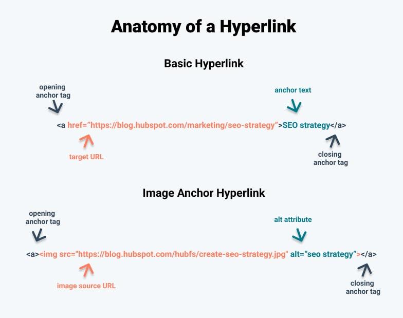 Anatomía de un hipervínculo nuevo