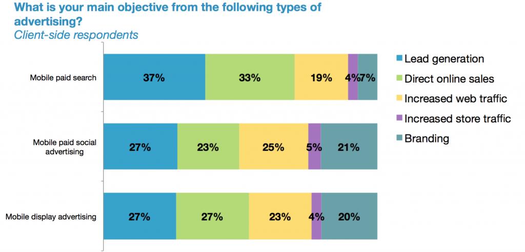 objetivos principales de la inteligencia de clickz para la publicidad móvil