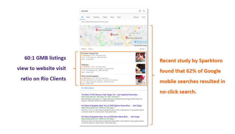 El 62% de las búsquedas móviles de Google dieron como resultado una búsqueda sin clic.