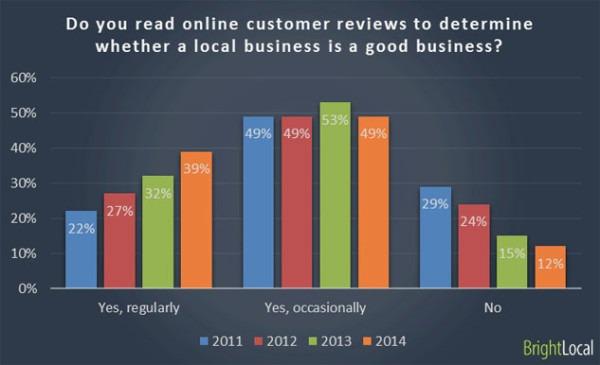 gráfico de reseñas de clientes