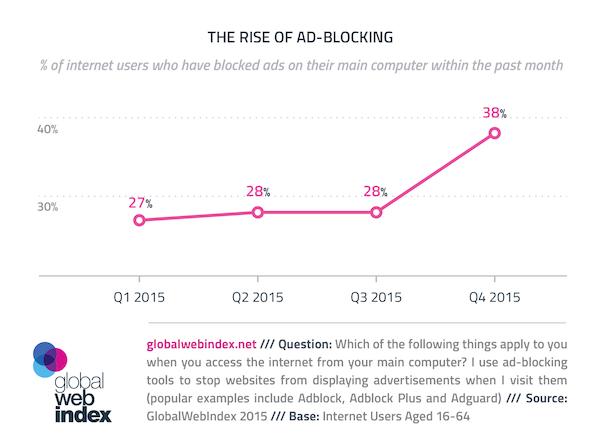 aumento del gráfico de bloqueo de anuncios