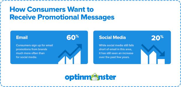 imagen de mensajes promocionales de marketing por correo electrónico