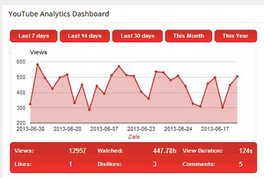 Estadísticas de YouTube Analytics que se muestran en el panel de WordPress